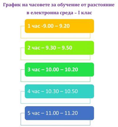 Обучение от разстояние в електронна среда -30.11-21.12.2020 - Изображение 1