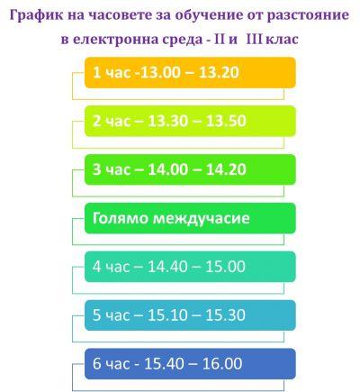 Обучение от разстояние в електронна среда -30.11-21.12.2020 - Изображение 3