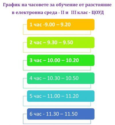 Обучение от разстояние в електронна среда -30.11-21.12.2020 - Изображение 4