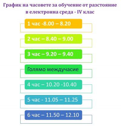 Обучение от разстояние в електронна среда -30.11-21.12.2020 - Изображение 5