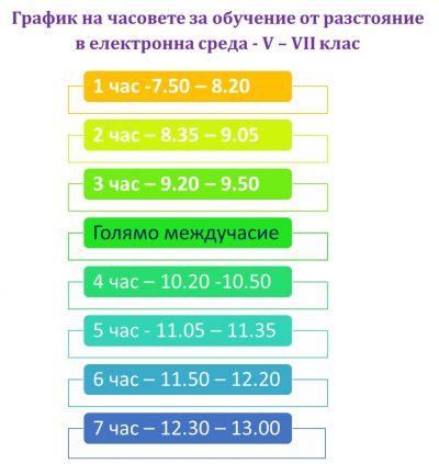 Обучение от разстояние в електронна среда -30.11-21.12.2020 - Изображение 7