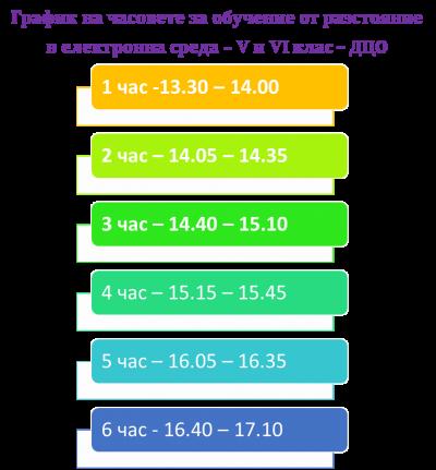 Обучение от разстояние в електронна среда -30.11-21.12.2020 - Изображение 8