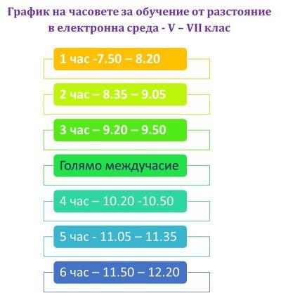 Обучение от разстояние в електронна среда 1
